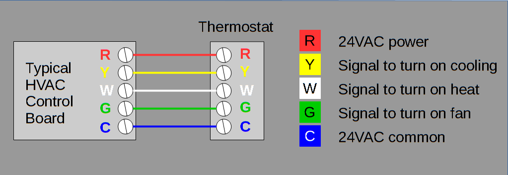 What is a C Wire? And Why's it so Important for Your Smart Thermostat? | Hvac Thermostat Wiring Color Code |  | The Smart Cave